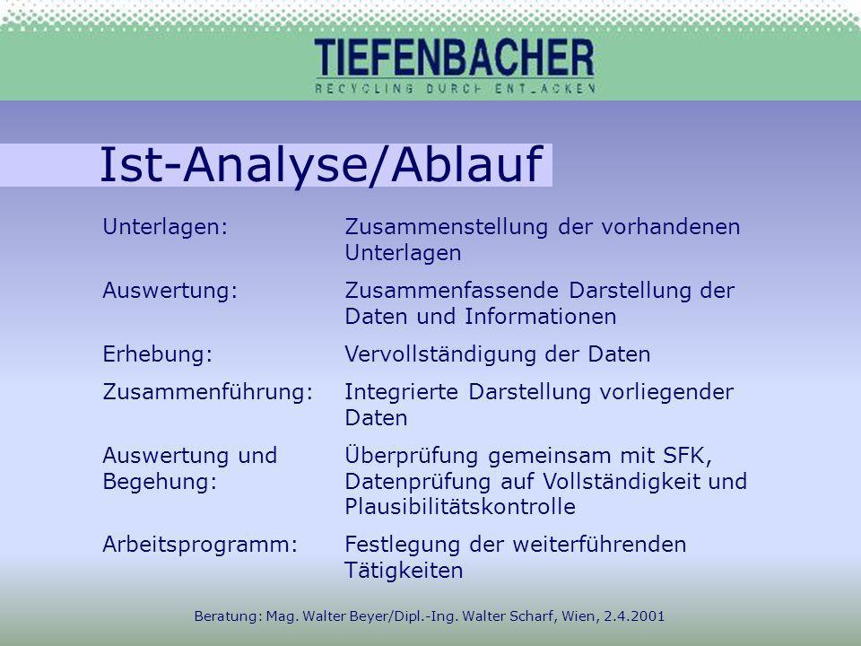 Ist-Analyse/Ablauf Beratung: Mag. Walter Beyer/Dipl.-Ing. Walter Scharf, Wien, 2.4.2001 Unterlagen:Zusammenstellung der vorhandenen Unterlagen Auswert