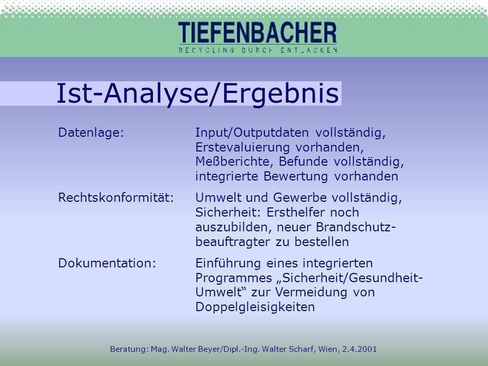 Ist-Analyse/Ergebnis Beratung: Mag.Walter Beyer/Dipl.-Ing.