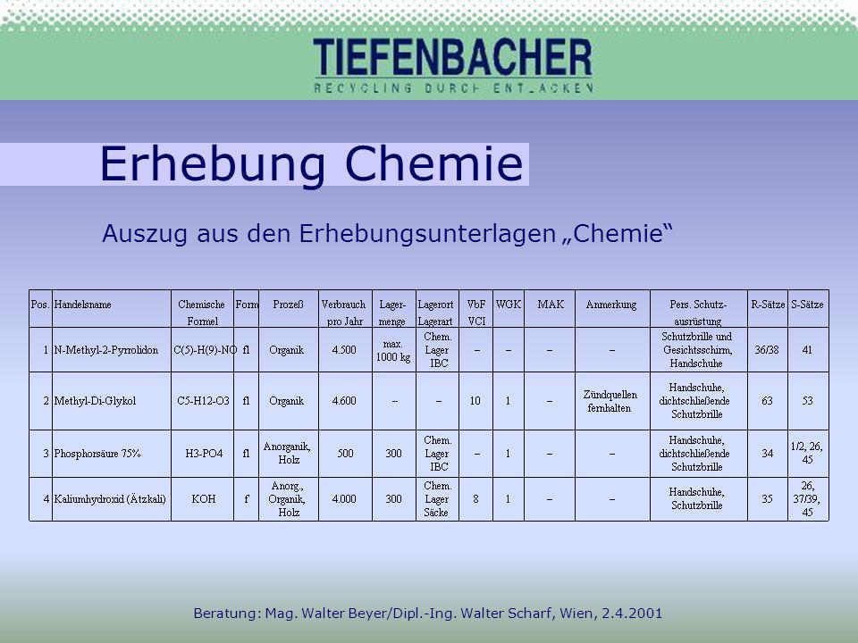 Erhebung Chemie Beratung: Mag. Walter Beyer/Dipl.-Ing.