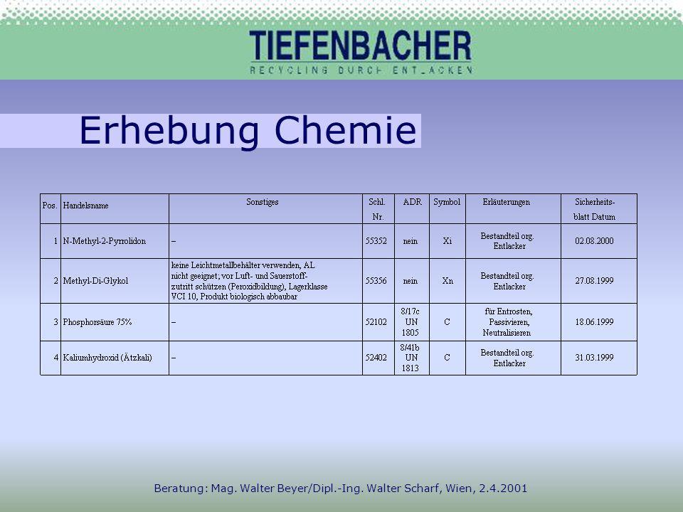 Erhebung Chemie Beratung: Mag. Walter Beyer/Dipl.-Ing. Walter Scharf, Wien, 2.4.2001