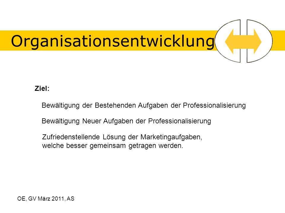 OE, GV März 2011, AS Organisationsentwicklung Ziel: Bewältigung der Bestehenden Aufgaben der Professionalisierung Bewältigung Neuer Aufgaben der Professionalisierung Zufriedenstellende Lösung der Marketingaufgaben, welche besser gemeinsam getragen werden.