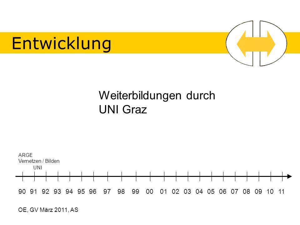 OE, GV März 2011, AS Entwicklung 90919293949596979899000102030405060708091011 Weiterbildungen durch UNI Graz ARGE Vernetzen / Bilden UNI