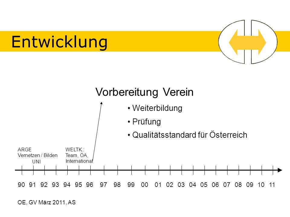 OE, GV März 2011, AS Entwicklung 90919293949596979899000102030405060708091011 Vorbereitung Verein Weiterbildung Prüfung ARGE Vernetzen / Bilden UNI Qualitätsstandard für Österreich WELTK.: Team, ÖA, International