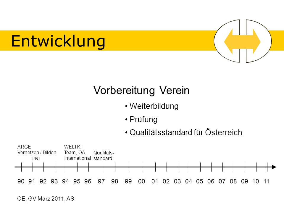 OE, GV März 2011, AS Entwicklung 90919293949596979899000102030405060708091011 Vorbereitung Verein Weiterbildung Prüfung ARGE Vernetzen / Bilden UNI Qualitätsstandard für Österreich WELTK.: Team, ÖA, International Qualitäts- standard