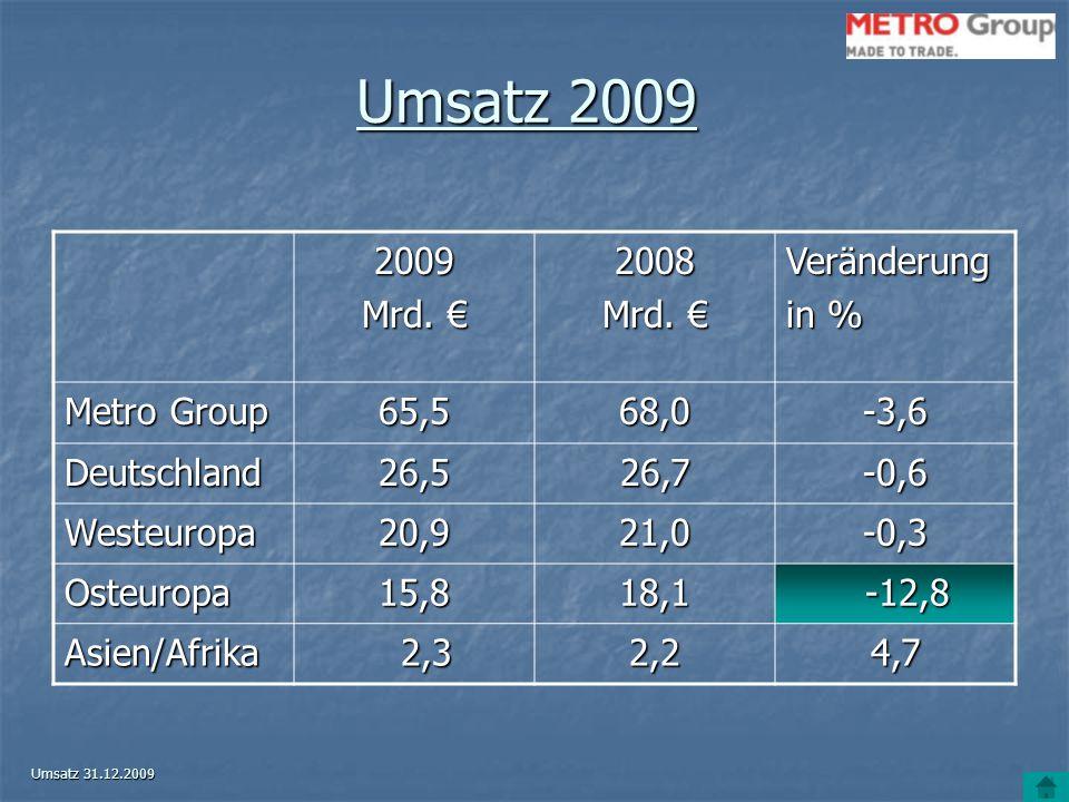 Umsatz 2009 2009 Mrd. € 2008 Veränderung in % Metro Group 65,568,0-3,6 Deutschland26,526,7-0,6 Westeuropa20,921,0-0,3 Osteuropa15,818,1 -12,8 -12,8 As