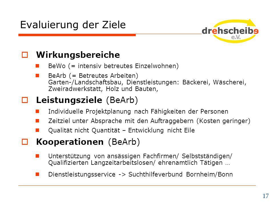 Evaluierung der Ziele 17  Wirkungsbereiche BeWo (= intensiv betreutes Einzelwohnen) BeArb (= Betreutes Arbeiten) Garten-/Landschaftsbau, Dienstleistu