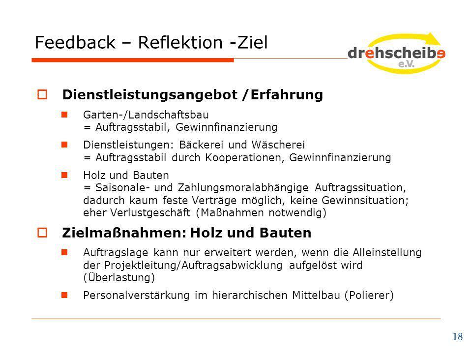 Feedback – Reflektion -Ziel 18  Dienstleistungsangebot /Erfahrung Garten-/Landschaftsbau = Auftragsstabil, Gewinnfinanzierung Dienstleistungen: Bäcke