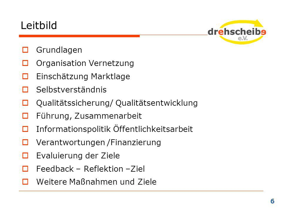 Leitbild 6  Grundlagen  Organisation Vernetzung  Einschätzung Marktlage  Selbstverständnis  Qualitätssicherung/ Qualitätsentwicklung  Führung, Z