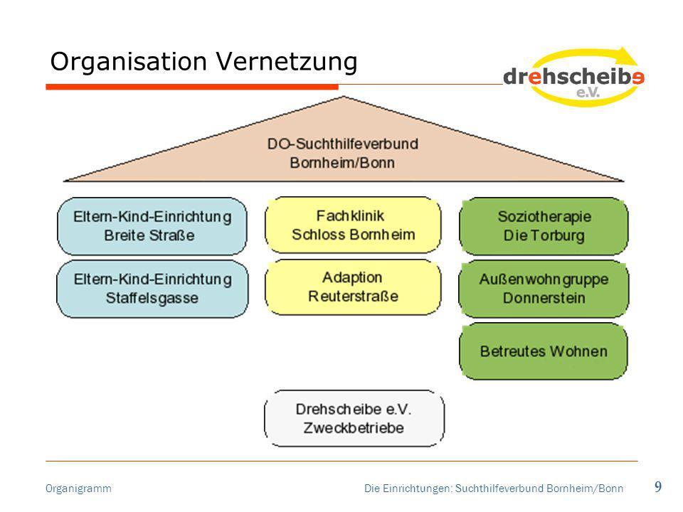 Organisation Vernetzung Organigramm Die Einrichtungen: Suchthilfeverbund Bornheim/Bonn 9