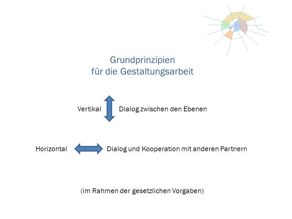 Grundprinzipien für die Gestaltungsarbeit Vertikal Dialog zwischen den Ebenen Horizontal Dialog und Kooperation mit anderen Partnern (im Rahmen der gesetzlichen Vorgaben)
