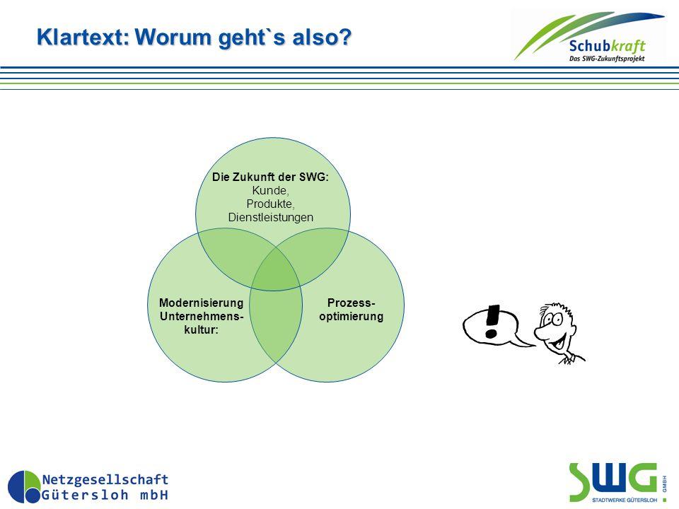 Klartext: Worum geht`s also? Prozess- optimierung Modernisierung Unternehmens- kultur: Die Zukunft der SWG: Kunde, Produkte, Dienstleistungen