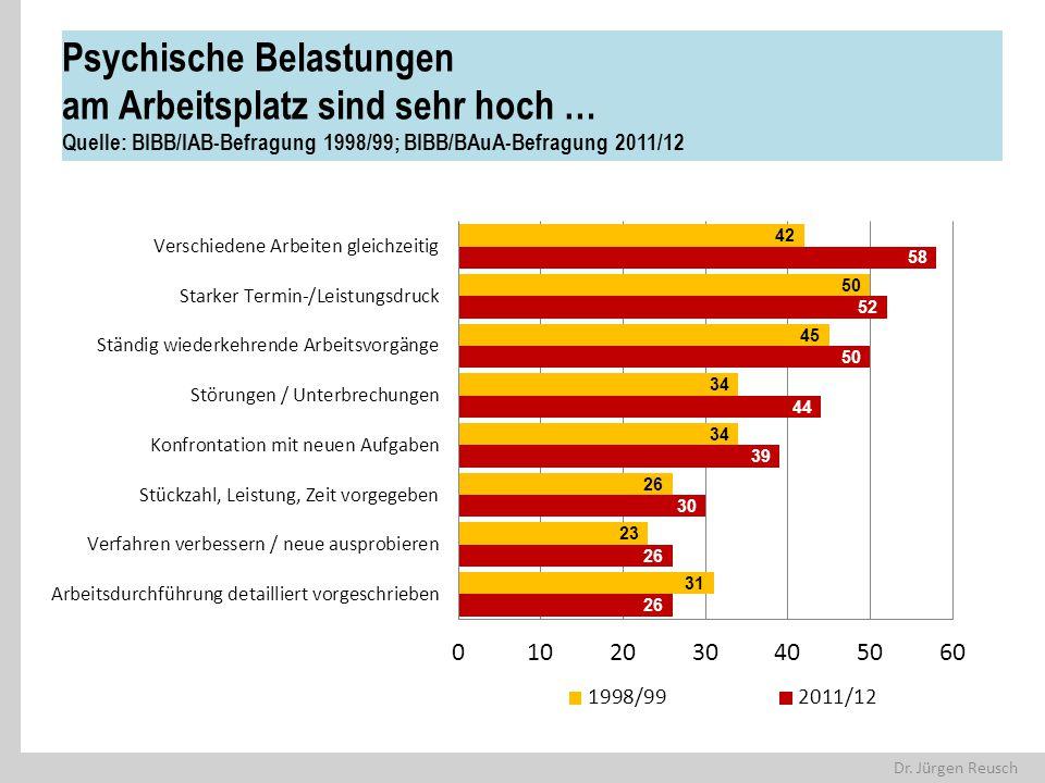 Dr. Jürgen Reusch Psychische Belastungen am Arbeitsplatz sind sehr hoch … Quelle: BIBB/IAB-Befragung 1998/99; BIBB/BAuA-Befragung 2011/12