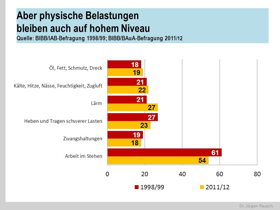 Dr. Jürgen Reusch Aber physische Belastungen bleiben auch auf hohem Niveau Quelle: BIBB/IAB-Befragung 1998/99; BIBB/BAuA-Befragung 2011 /12