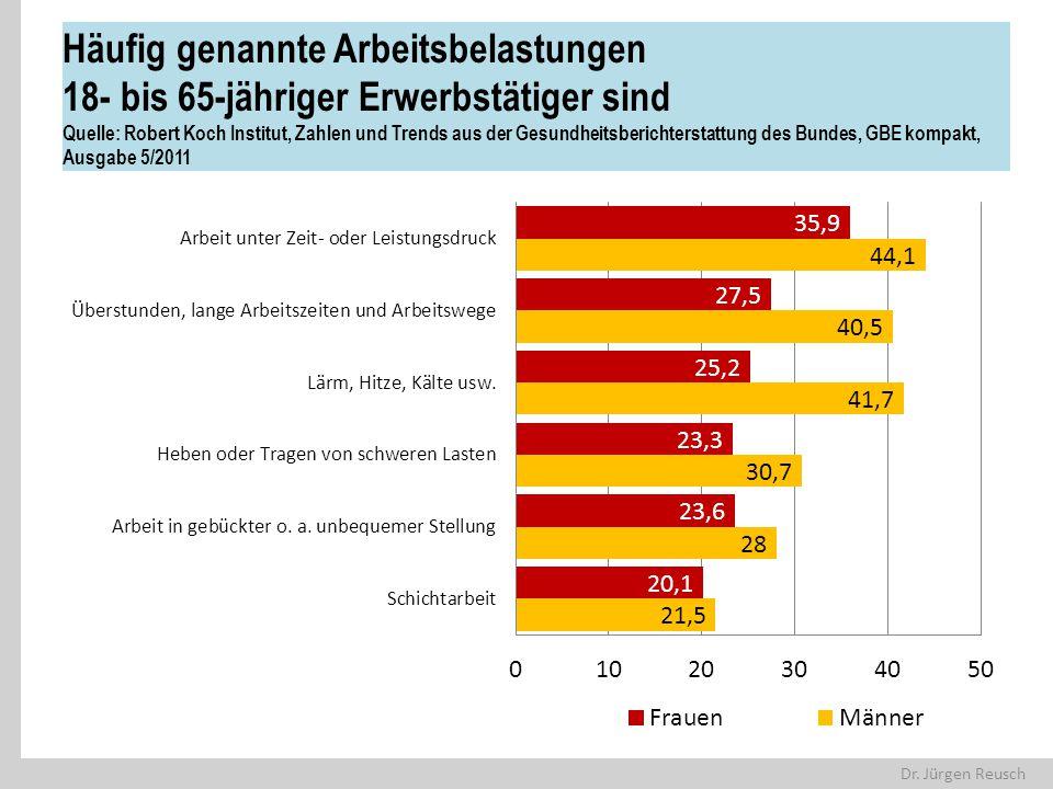 Dr. Jürgen Reusch Häufig genannte Arbeitsbelastungen 18- bis 65-jähriger Erwerbstätiger sind Quelle: Robert Koch Institut, Zahlen und Trends aus der G