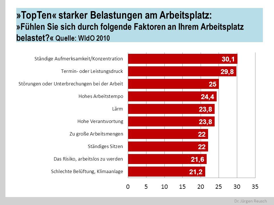 Dr. Jürgen Reusch »TopTen« starker Belastungen am Arbeitsplatz: »Fühlen Sie sich durch folgende Faktoren an Ihrem Arbeitsplatz belastet?« Quelle: WIdO