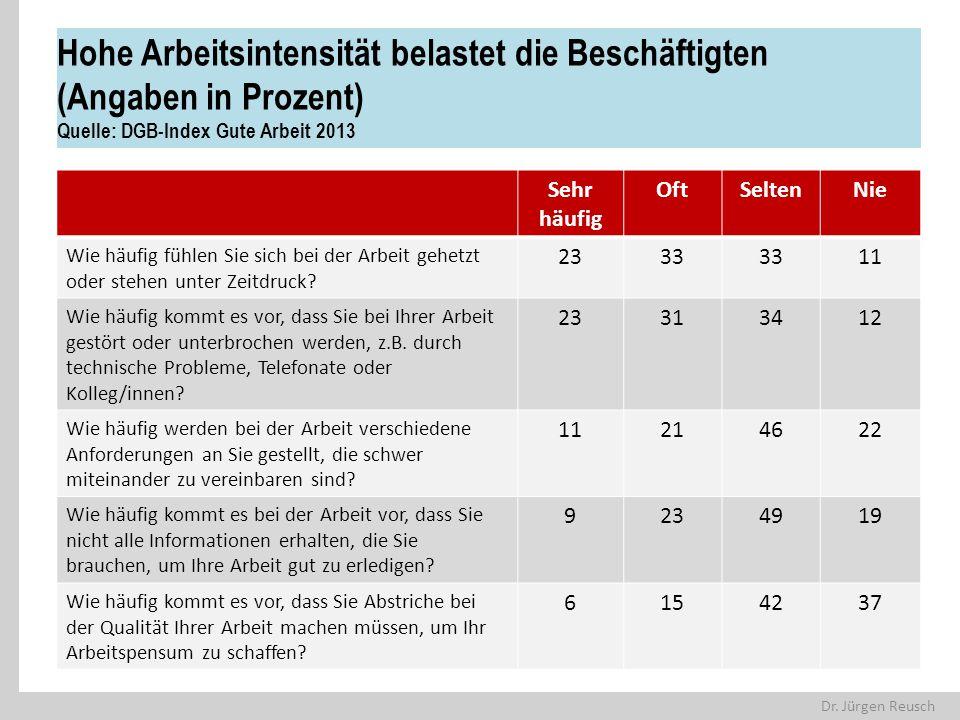 Dr. Jürgen Reusch Hohe Arbeitsintensität belastet die Beschäftigten (Angaben in Prozent) Quelle: DGB-Index Gute Arbeit 2013 Sehr häufig OftSeltenNie W