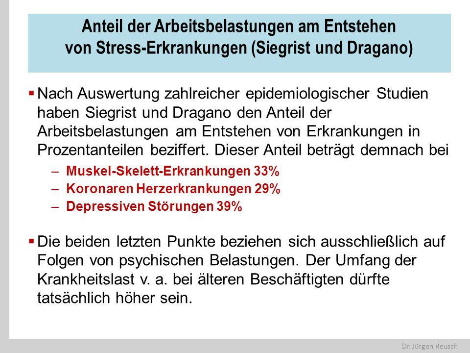 Dr. Jürgen Reusch Anteil der Arbeitsbelastungen am Entstehen von Stress-Erkrankungen (Siegrist und Dragano)  Nach Auswertung zahlreicher epidemiologi