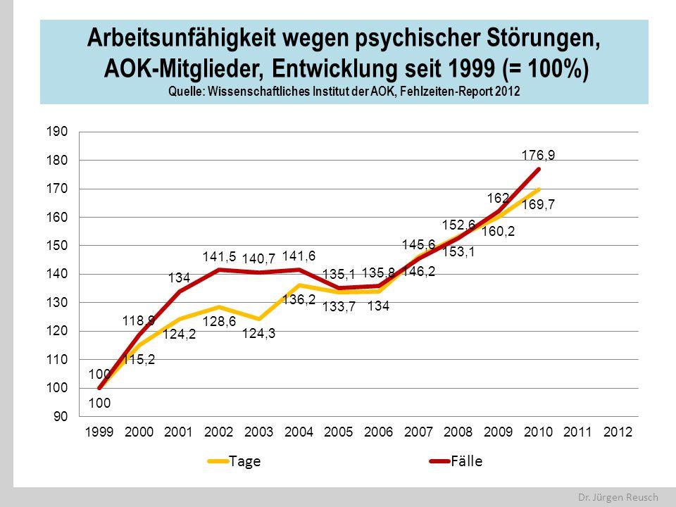 Dr. Jürgen Reusch Arbeitsunfähigkeit wegen psychischer Störungen, AOK-Mitglieder, Entwicklung seit 1999 (= 100%) Quelle: Wissenschaftliches Institut d