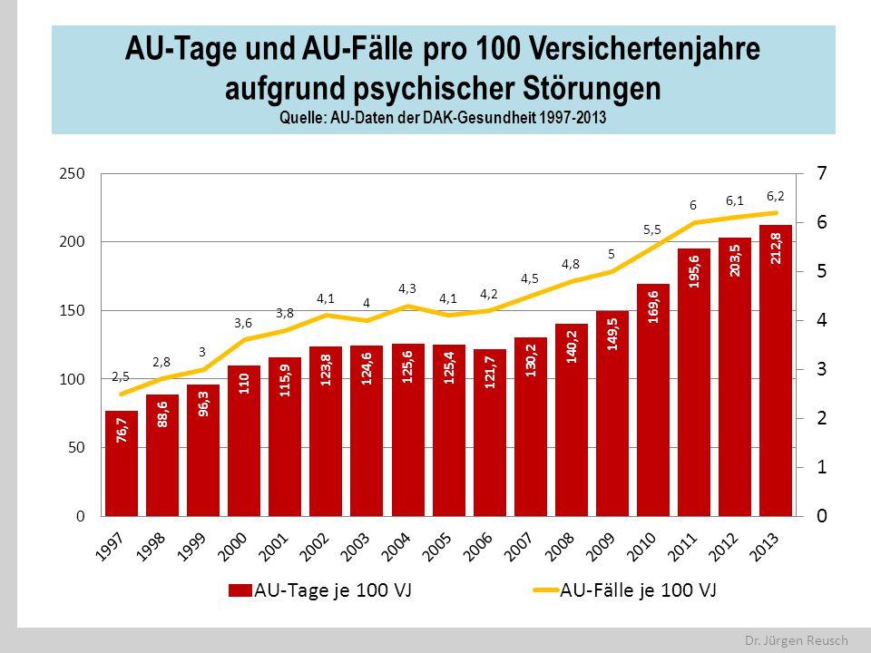 Dr. Jürgen Reusch AU-Tage und AU-Fälle pro 100 Versichertenjahre aufgrund psychischer Störungen Quelle: AU-Daten der DAK-Gesundheit 1997-2013