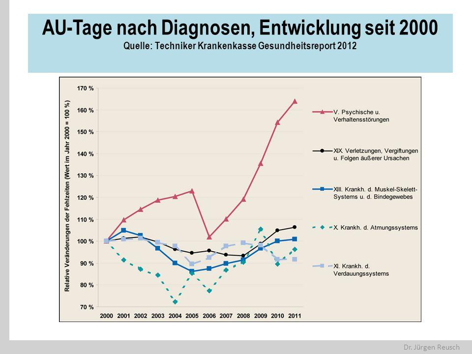 Dr. Jürgen Reusch AU-Tage nach Diagnosen, Entwicklung seit 2000 Quelle: Techniker Krankenkasse Gesundheitsreport 2012