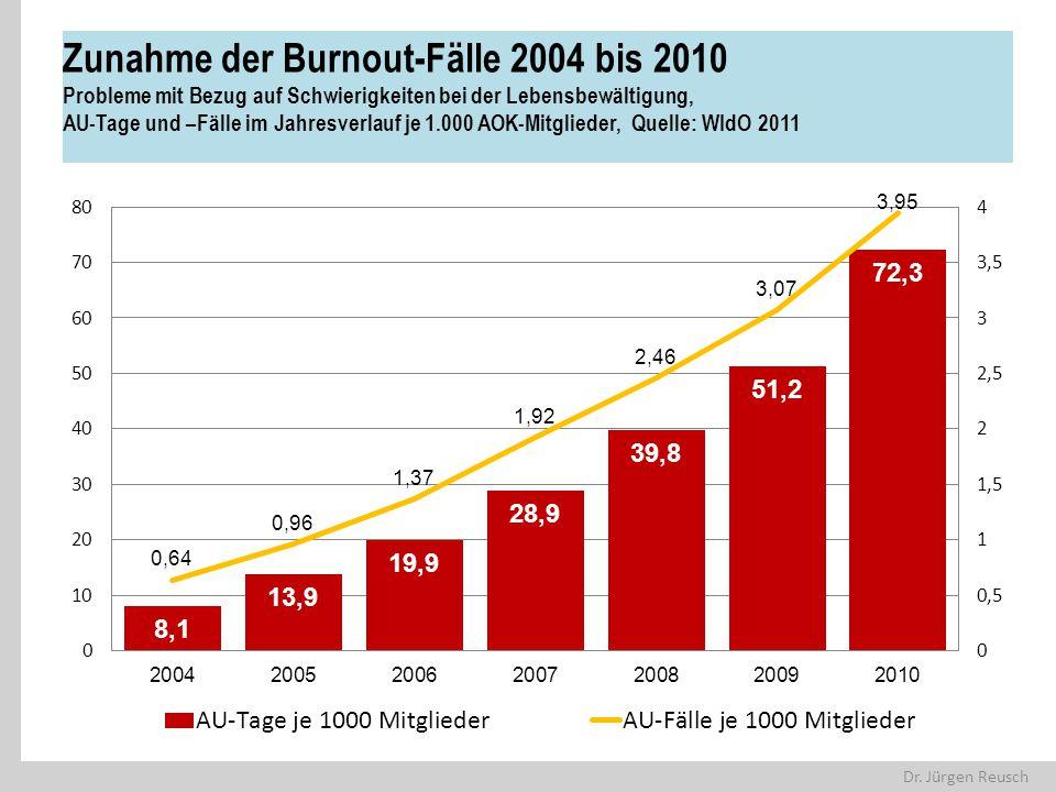 Dr. Jürgen Reusch Zunahme der Burnout-Fälle 2004 bis 2010 Probleme mit Bezug auf Schwierigkeiten bei der Lebensbewältigung, AU-Tage und –Fälle im Jahr