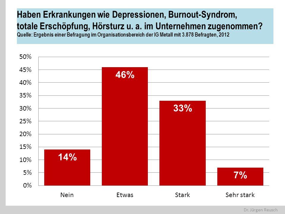 Dr. Jürgen Reusch Haben Erkrankungen wie Depressionen, Burnout-Syndrom, totale Erschöpfung, Hörsturz u. a. im Unternehmen zugenommen? Quelle: Ergebnis