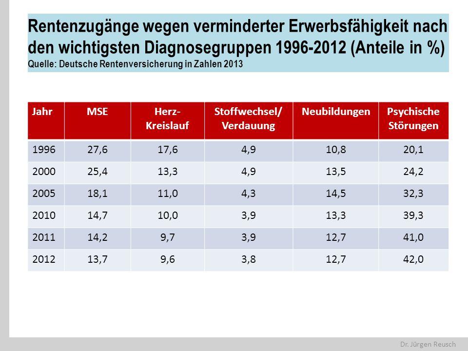 Dr. Jürgen Reusch Rentenzugänge wegen verminderter Erwerbsfähigkeit nach den wichtigsten Diagnosegruppen 1996-2012 (Anteile in %) Quelle: Deutsche Ren