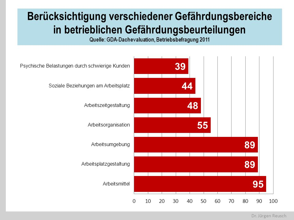 Dr. Jürgen Reusch Berücksichtigung verschiedener Gefährdungsbereiche in betrieblichen Gefährdungsbeurteilungen Quelle: GDA-Dachevaluation, Betriebsbef