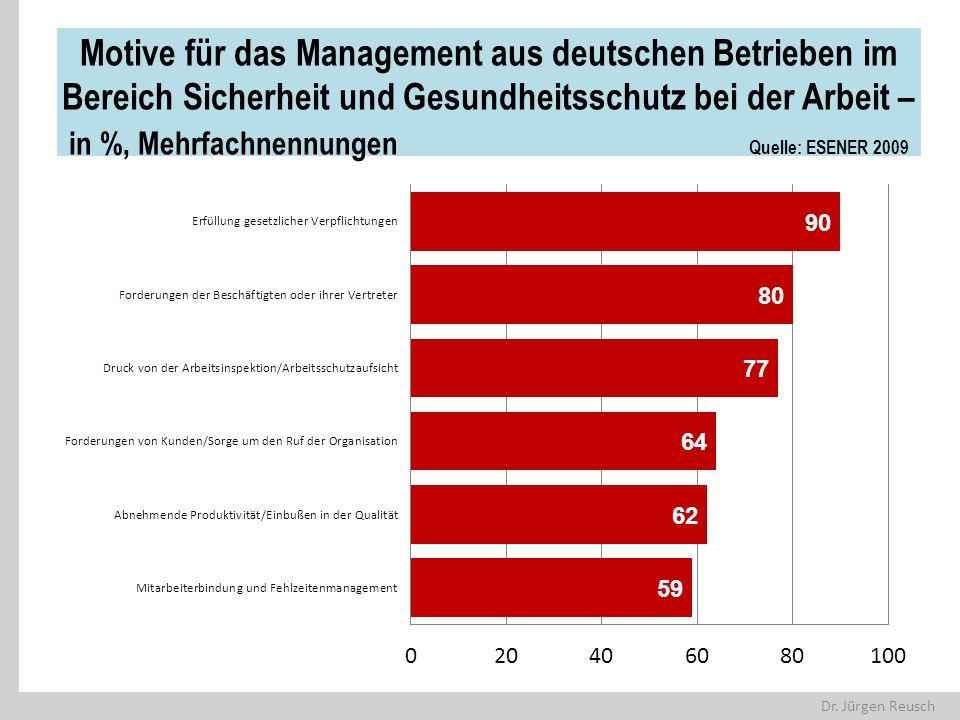 Dr. Jürgen Reusch Motive für das Management aus deutschen Betrieben im Bereich Sicherheit und Gesundheitsschutz bei der Arbeit – in %, Mehrfachnennung