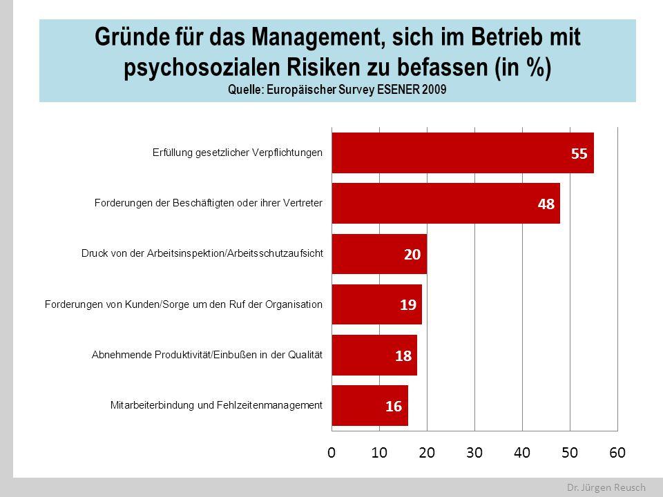 Dr. Jürgen Reusch Gründe für das Management, sich im Betrieb mit psychosozialen Risiken zu befassen (in %) Quelle: Europäischer Survey ESENER 2009