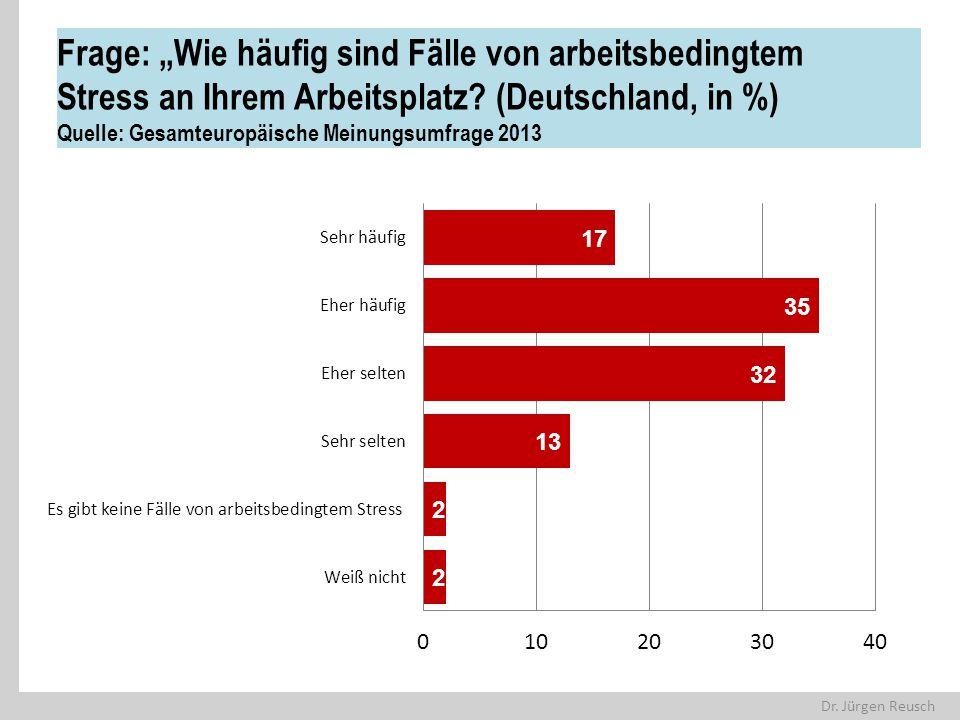 """Dr. Jürgen Reusch Frage: """"Wie häufig sind Fälle von arbeitsbedingtem Stress an Ihrem Arbeitsplatz? (Deutschland, in %) Quelle: Gesamteuropäische Meinu"""