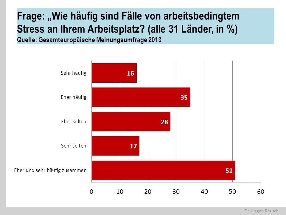 """Dr. Jürgen Reusch Frage: """"Wie häufig sind Fälle von arbeitsbedingtem Stress an Ihrem Arbeitsplatz? (alle 31 Länder, in %) Quelle: Gesamteuropäische Me"""
