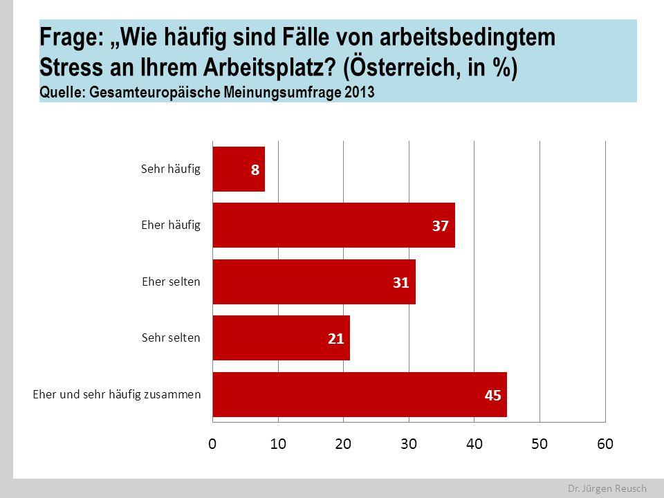 """Dr. Jürgen Reusch Frage: """"Wie häufig sind Fälle von arbeitsbedingtem Stress an Ihrem Arbeitsplatz? (Österreich, in %) Quelle: Gesamteuropäische Meinun"""