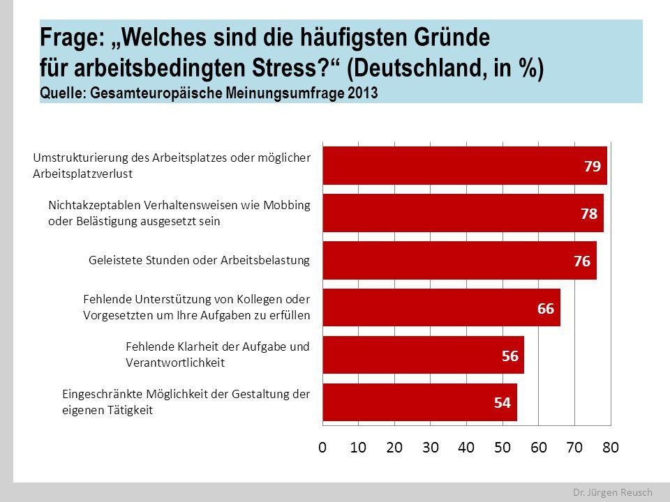 """Dr. Jürgen Reusch Frage: """"Welches sind die häufigsten Gründe für arbeitsbedingten Stress?"""" (Deutschland, in %) Quelle: Gesamteuropäische Meinungsumfra"""