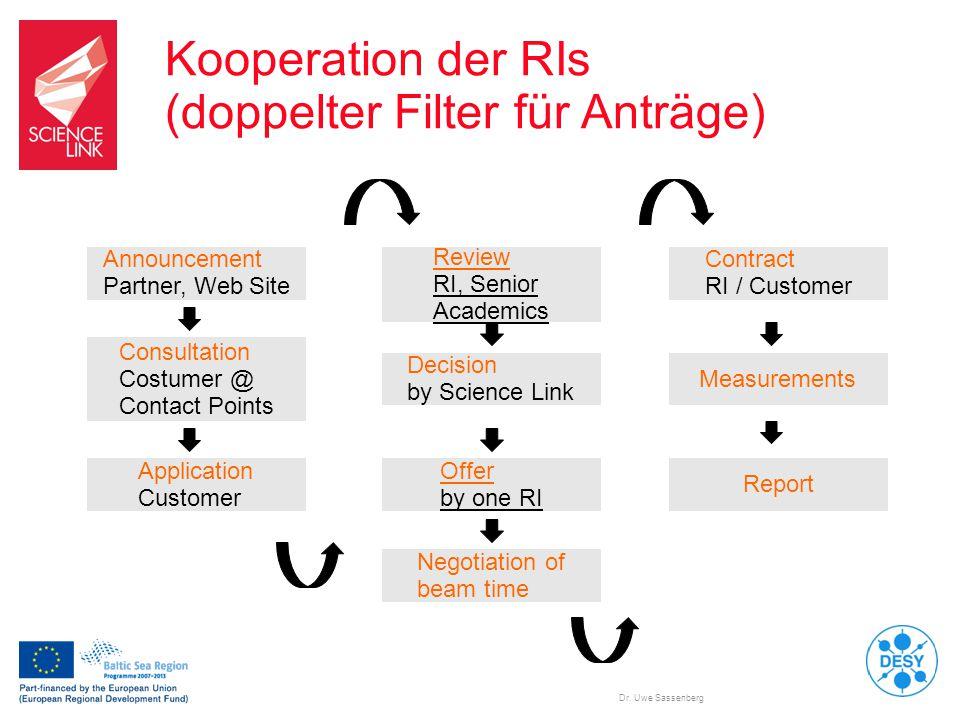Dr. Uwe Sassenberg Kooperation der RIs (doppelter Filter für Anträge) Announcement Partner, Web Site Consultation Costumer @ Contact Points Applicatio