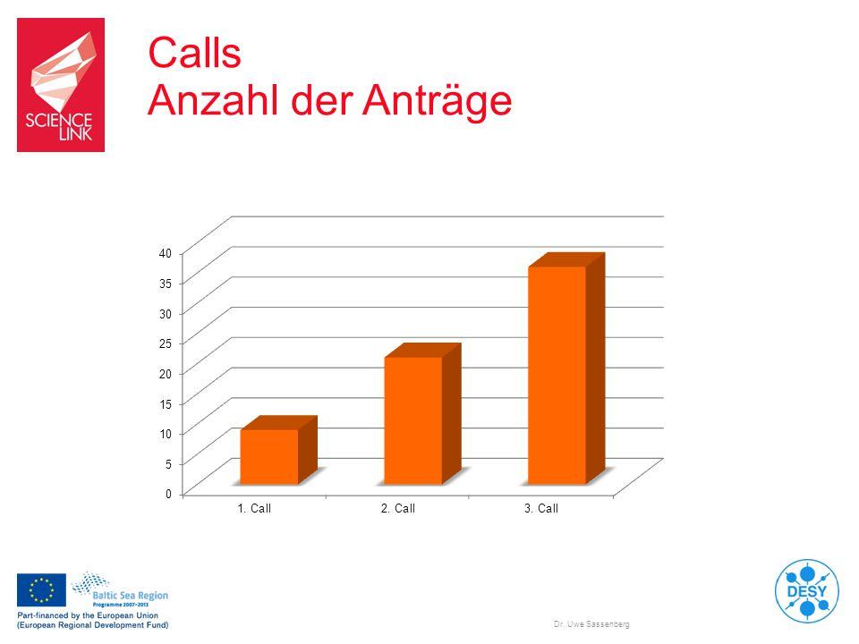 Dr. Uwe Sassenberg Calls Anzahl der Anträge