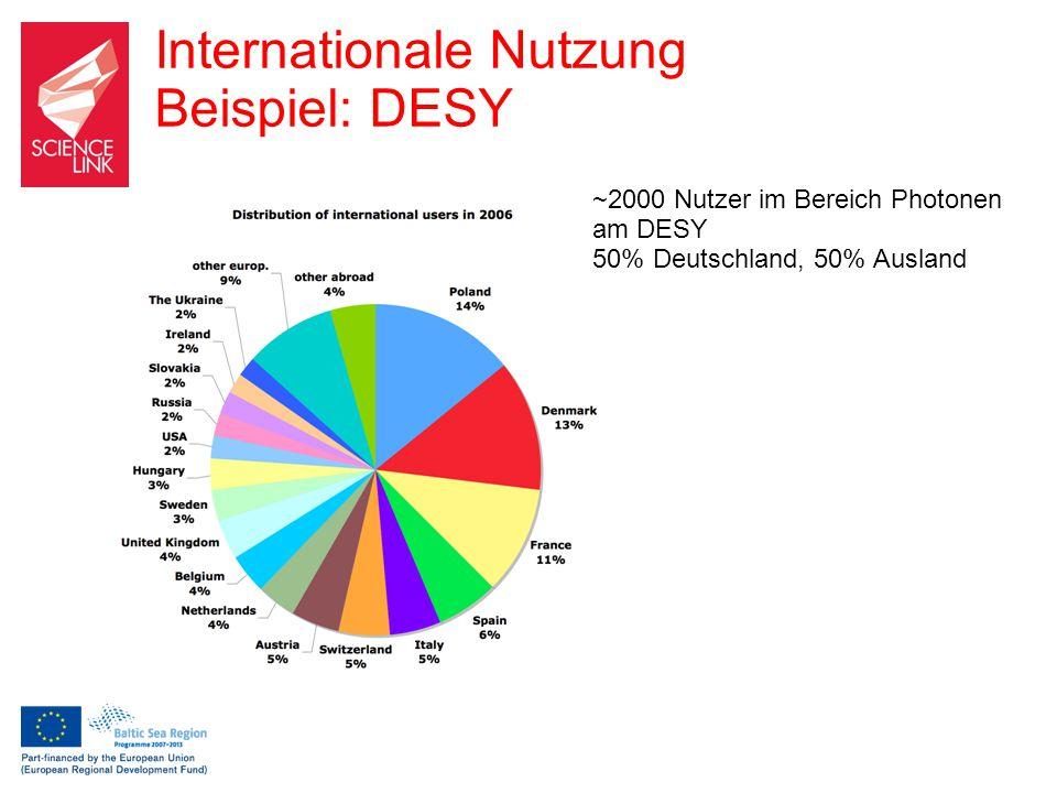 ~2000 Nutzer im Bereich Photonen am DESY 50% Deutschland, 50% Ausland Internationale Nutzung Beispiel: DESY