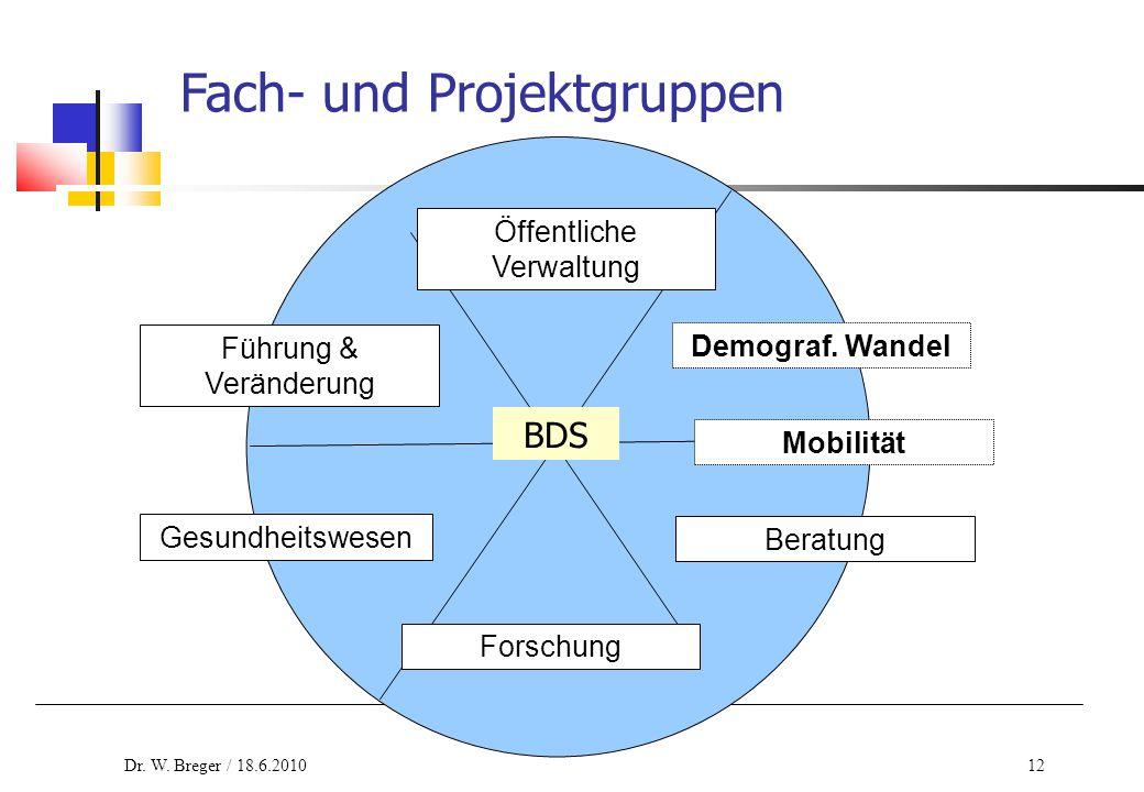 12 Fach- und Projektgruppen Forschung Öffentliche Verwaltung BDS Führung & Veränderung Gesundheitswesen Mobilität Beratung Demograf. Wandel Dr. W. Bre
