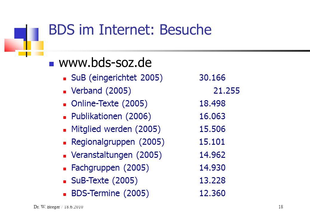 18 BDS im Internet: Besuche www.bds-soz.de SuB (eingerichtet 2005)30.166 Verband (2005)21.255 Online-Texte (2005)18.498 Publikationen (2006)16.063 Mitglied werden (2005)15.506 Regionalgruppen (2005) 15.101 Veranstaltungen (2005)14.962 Fachgruppen (2005)14.930 SuB-Texte (2005)13.228 BDS-Termine (2005)12.360
