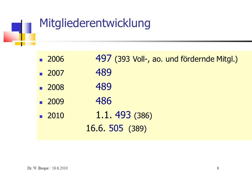 6 Mitgliederentwicklung 2006 497 (393 Voll-, ao. und fördernde Mitgl.) 2007 489 2008 489 2009 486 2010 1.1. 493 (386) 16.6. 505 (389) Dr. W. Breger /