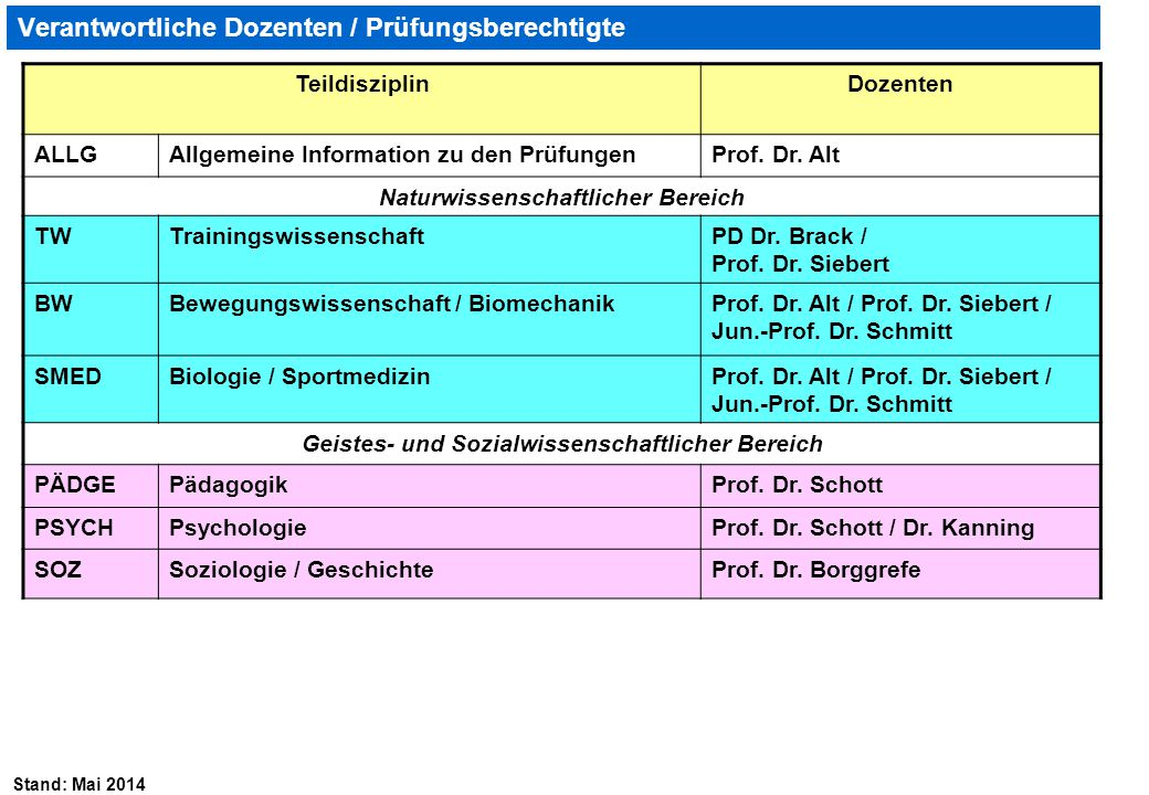 Stand: Mai 2014 Verantwortliche Dozenten / Prüfungsberechtigte TeildisziplinDozenten ALLGAllgemeine Information zu den PrüfungenProf. Dr. Alt Naturwis