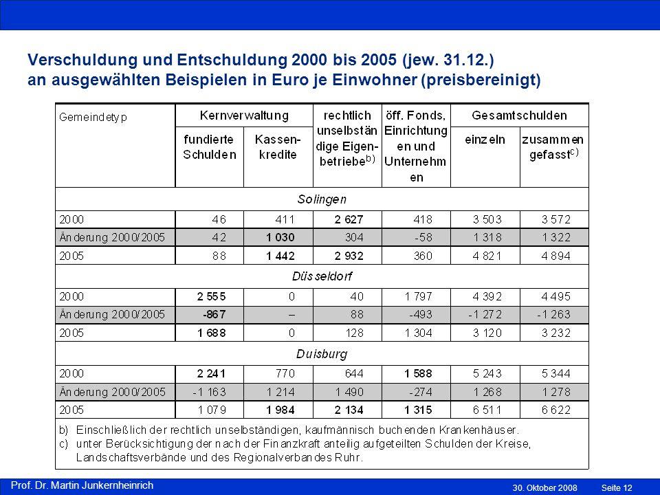 Prof.Dr. Martin Junkernheinrich Verschuldung und Entschuldung 2000 bis 2005 (jew.