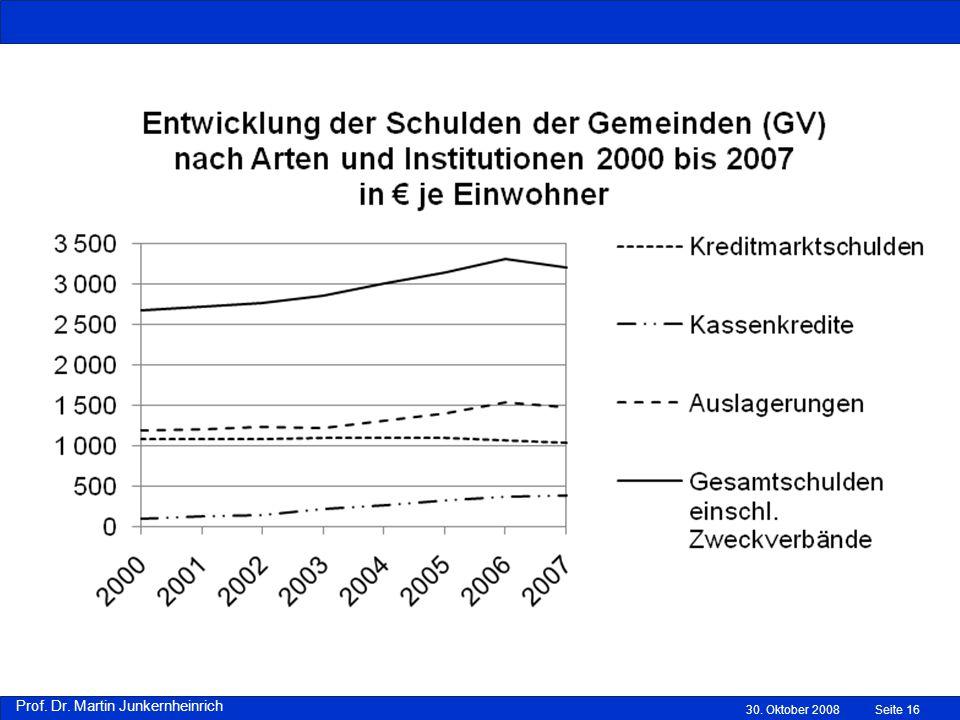 Prof. Dr. Martin Junkernheinrich 30. Oktober 2008Seite 16