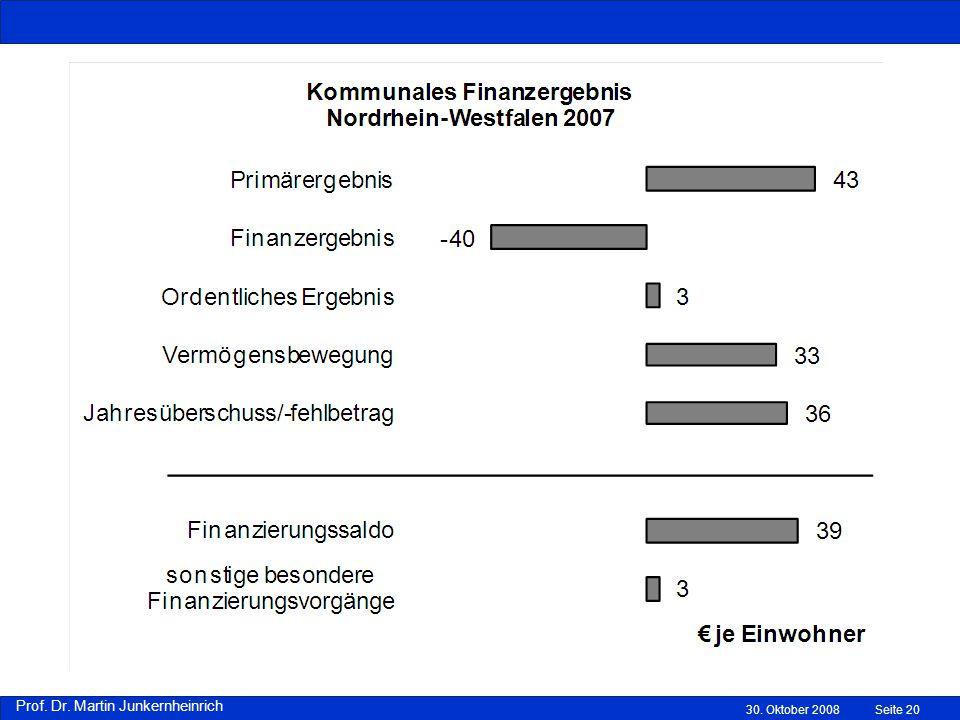 Prof. Dr. Martin Junkernheinrich 30. Oktober 2008Seite 20