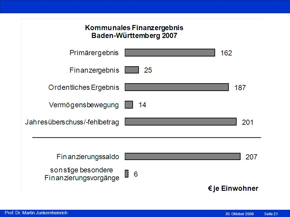 Prof. Dr. Martin Junkernheinrich 30. Oktober 2008Seite 21
