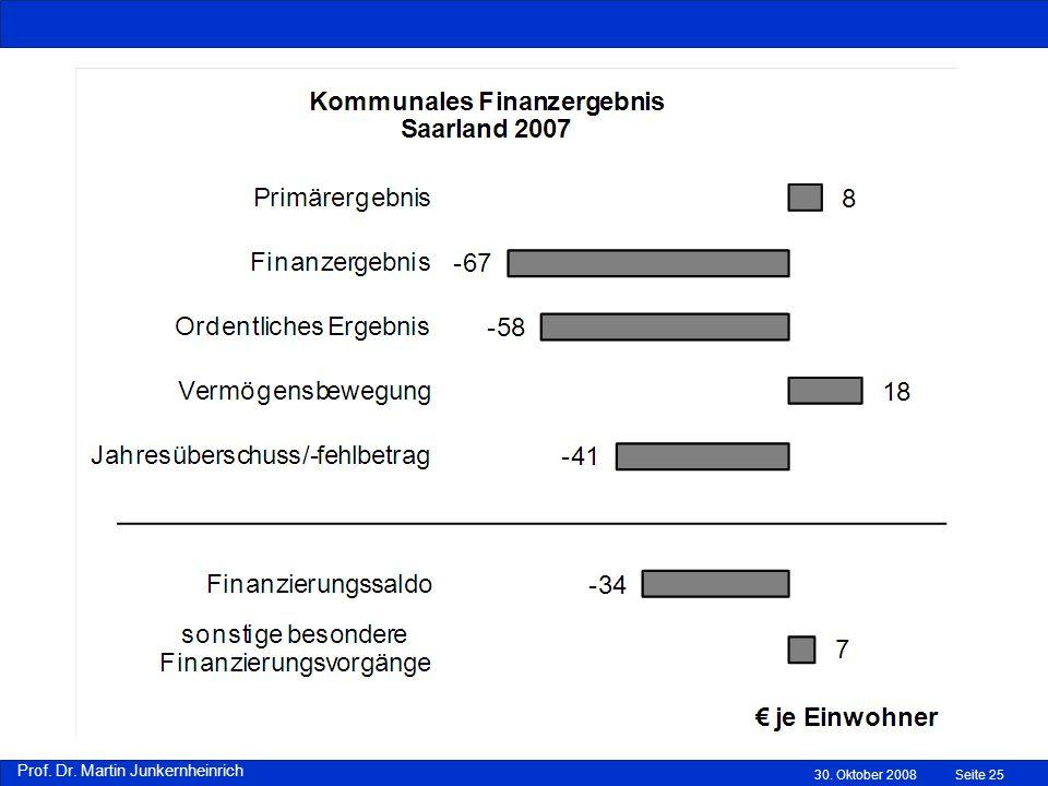 Prof. Dr. Martin Junkernheinrich 30. Oktober 2008Seite 25