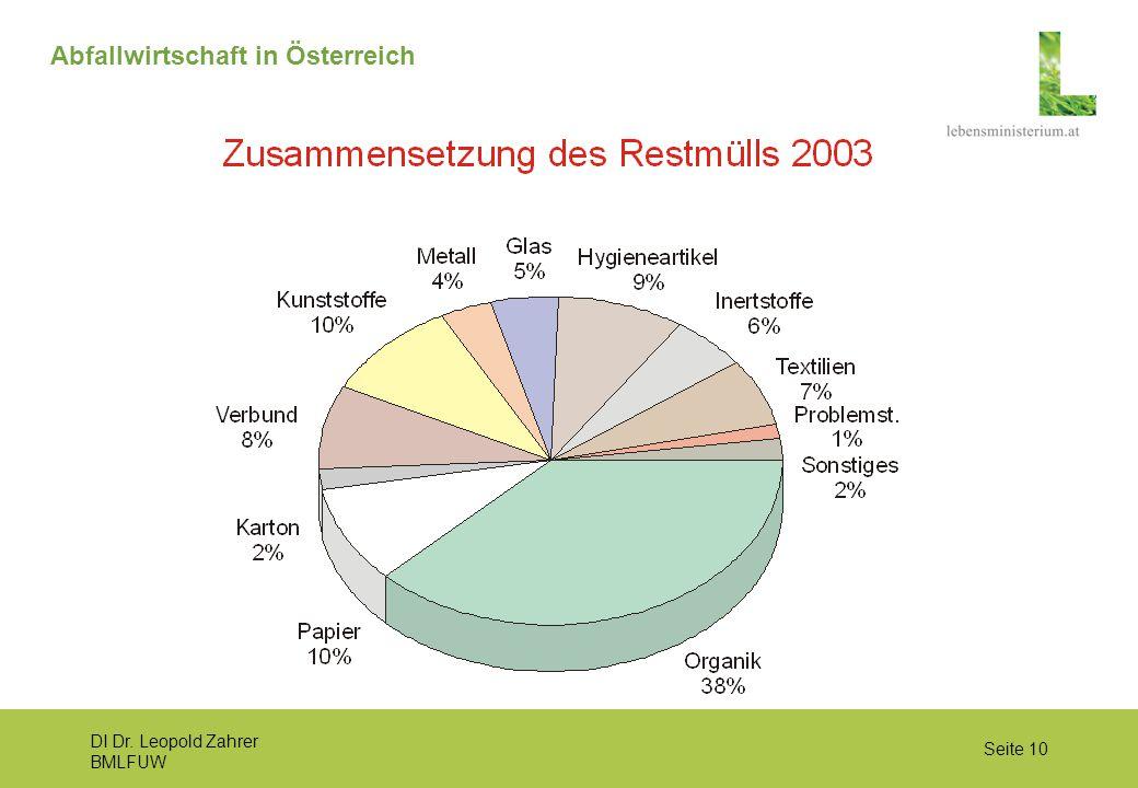 DI Dr. Leopold Zahrer BMLFUW Seite 10 Abfallwirtschaft in Österreich