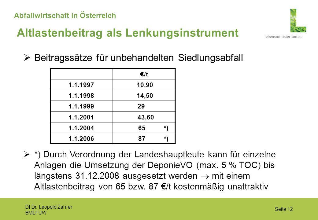 DI Dr. Leopold Zahrer BMLFUW Seite 12 Abfallwirtschaft in Österreich  Beitragssätze für unbehandelten Siedlungsabfall  *) Durch Verordnung der Lande