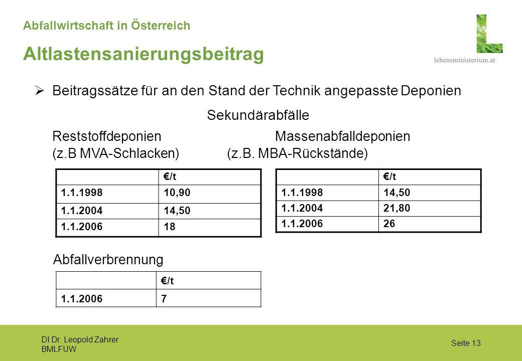 DI Dr. Leopold Zahrer BMLFUW Seite 13 Abfallwirtschaft in Österreich  Beitragssätze für an den Stand der Technik angepasste Deponien Sekundärabfälle
