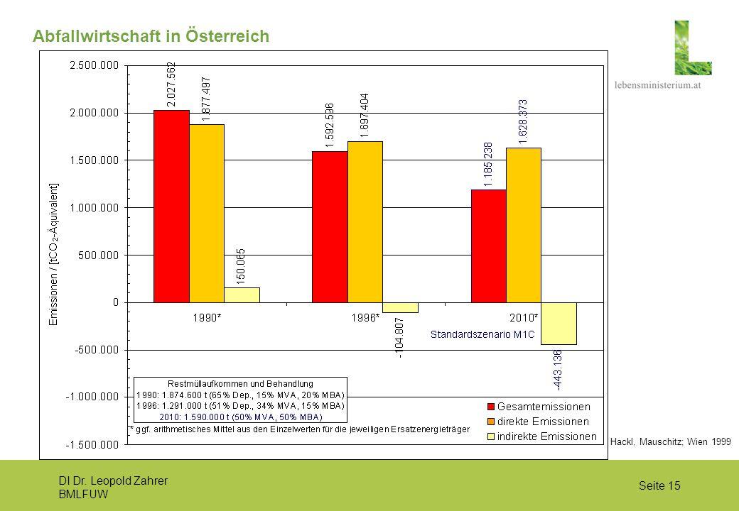 DI Dr. Leopold Zahrer BMLFUW Seite 15 Abfallwirtschaft in Österreich Hackl, Mauschitz; Wien 1999